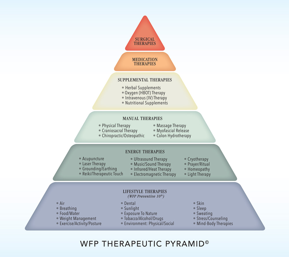 Wiseman-Therapies-Pyramid